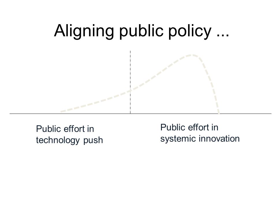 Aligning public policy... Public effort in technology push Public effort in systemic innovation