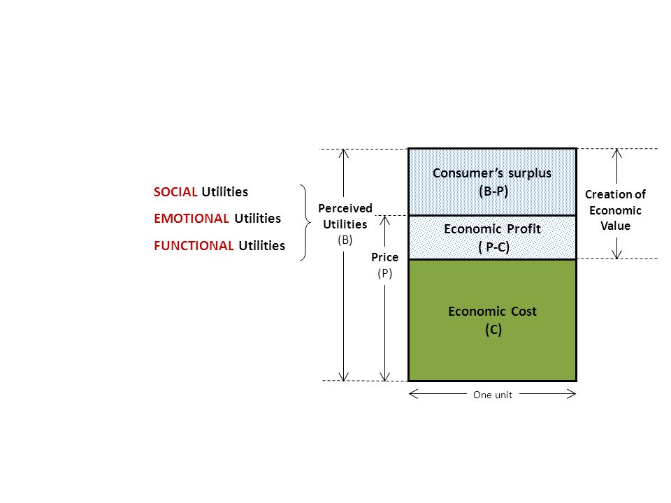 Perceived Utilities (B) SOCIAL Utilities EMOTIONAL Utilities FUNCTIONAL Utilities Economic Cost (C) Economic Profit ( P-C) Consumer's surplus (B-P) Price (P) One unit Creation of Economic Value