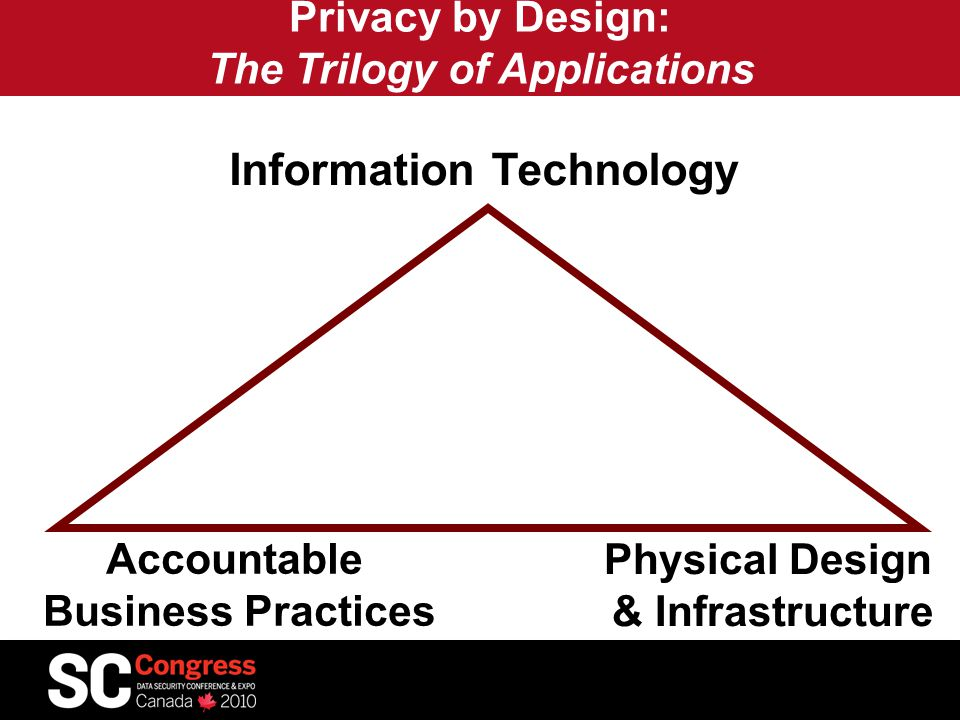 Privacy by Design: The Trilogy of Applications Information Technology Accountable Business Practices Physical Design & Infrastructure