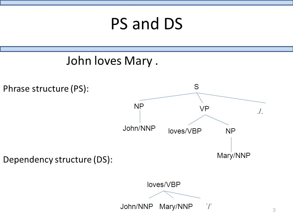 PS and DS John loves Mary. S NP VP./. John/NNP loves/VBPNP Mary/NNP loves/VBP John/NNPMary/NNP./.