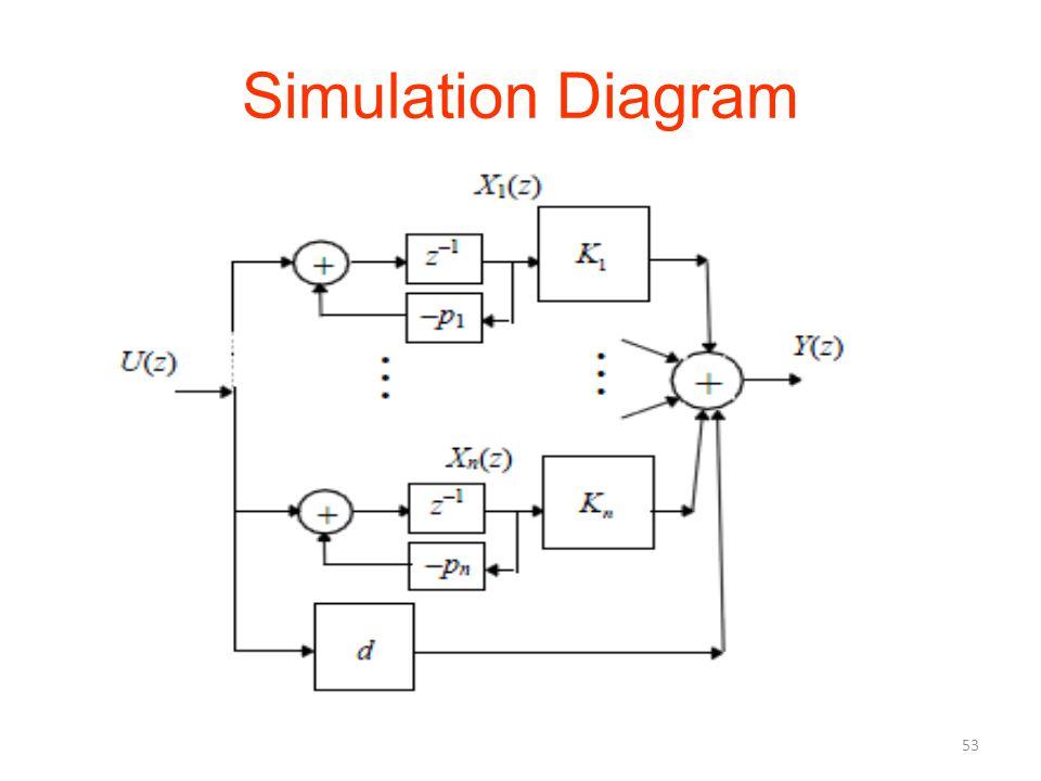 Simulation Diagram 53