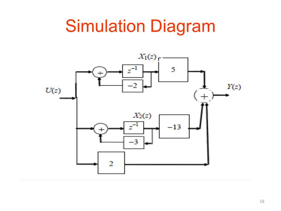 Simulation Diagram 58