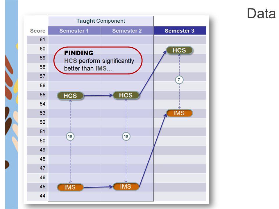 Previous Study No Previous UK study Data