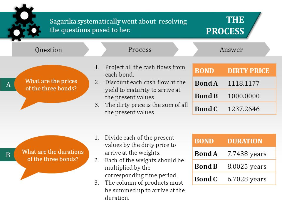 1.Project all the cash flows from each bond. 2.Discount each cash flow at the yield to maturity to arrive at the present values. 3.The dirty price is