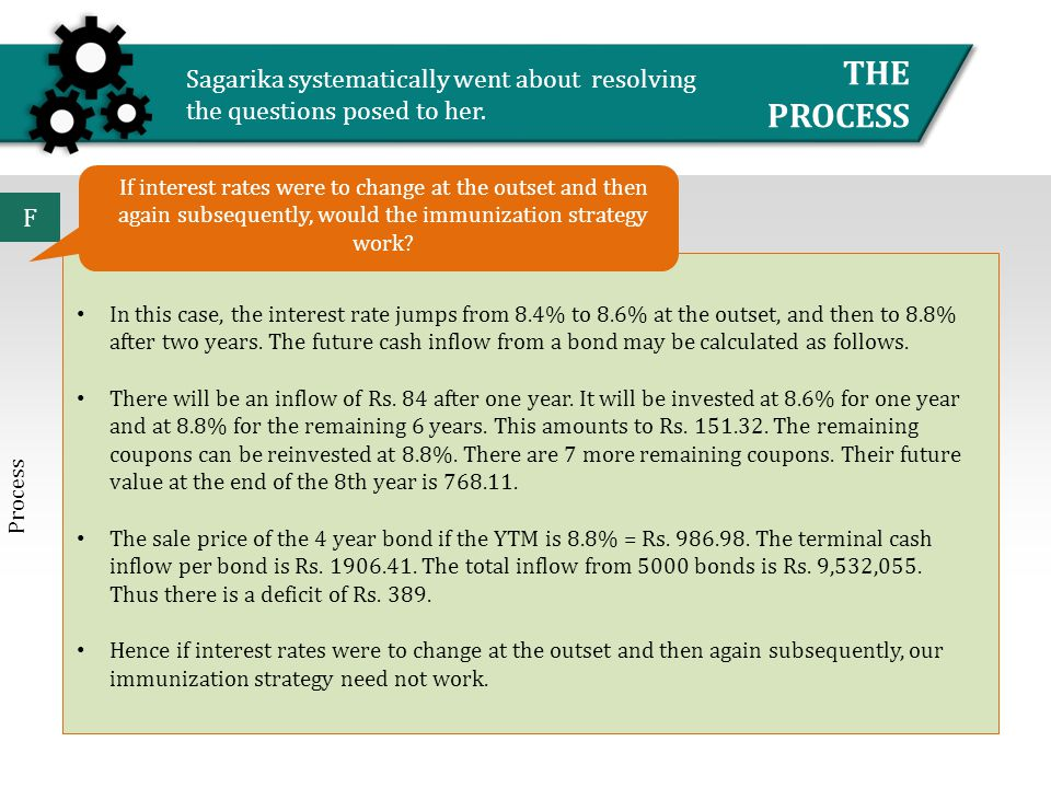 ADVICE DATA THE PROCESS Sagarika systematically went about resolving the questions posed to her. F In this case, the interest rate jumps from 8.4% to