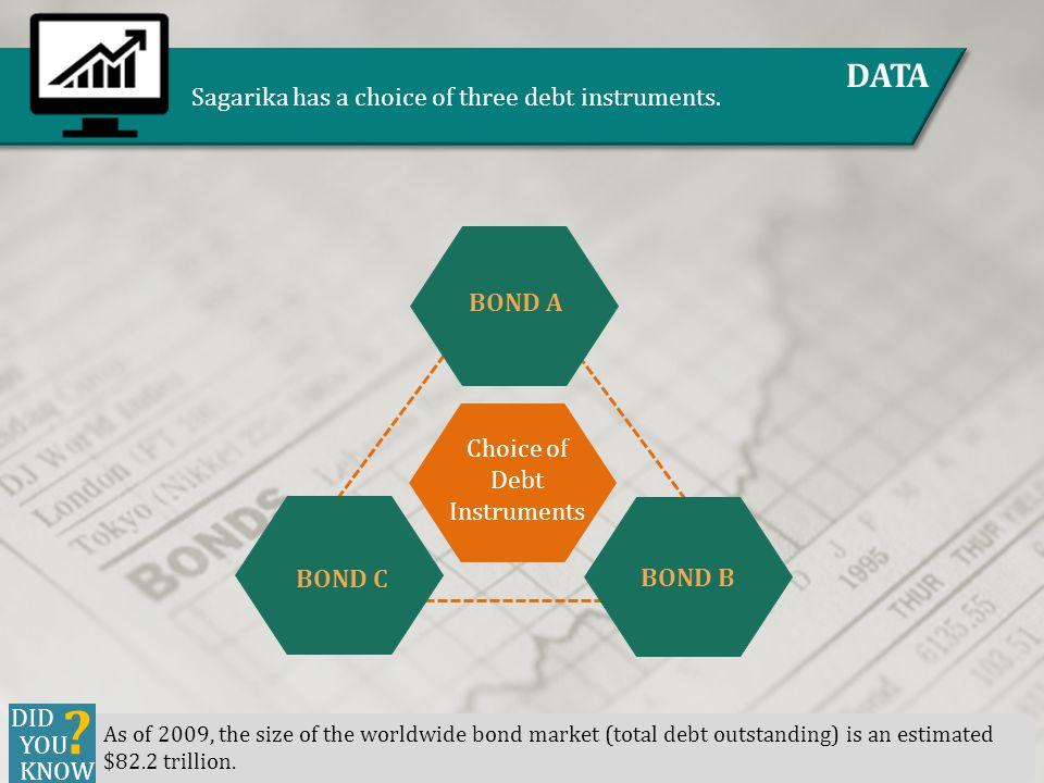 DATA Sagarika has a choice of three debt instruments. Choice of Debt Instruments BOND A BOND C BOND B As of 2009, the size of the worldwide bond marke
