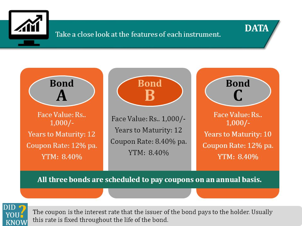 THE CHALLENGE What are the prices of the three bonds.