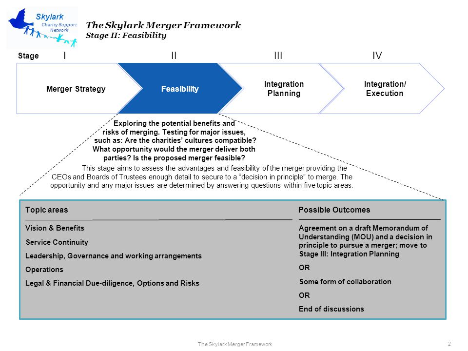 The Skylark Merger Framework 3 Charity Support Network Skylark Merger Strategy Feasibility Integration Planning Integration/ Execution IIIIIIIV The Skylark Merger Framework Stage II: Feasibility- Vision & Benefits Vision & Benefits Questions to Consider 1.Is there agreement about vision, values and aims for the merged organisation.
