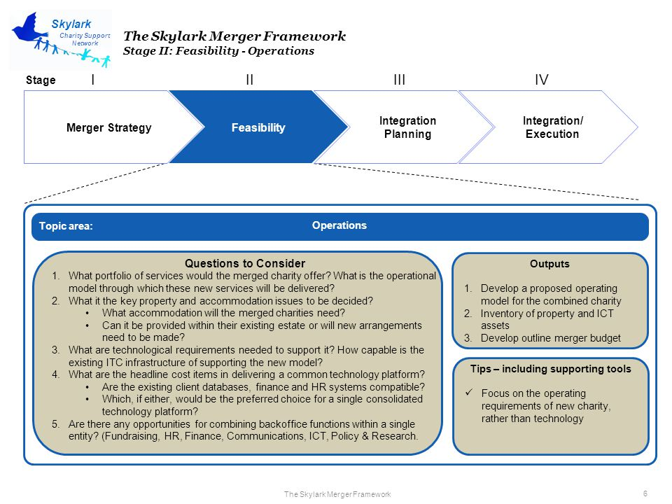The Skylark Merger Framework 6 Charity Support Network Skylark Merger Strategy Feasibility Integration Planning Integration/ Execution IIIIIIIV The Skylark Merger Framework Stage II: Feasibility - Operations Operations Questions to Consider 1.What portfolio of services would the merged charity offer.
