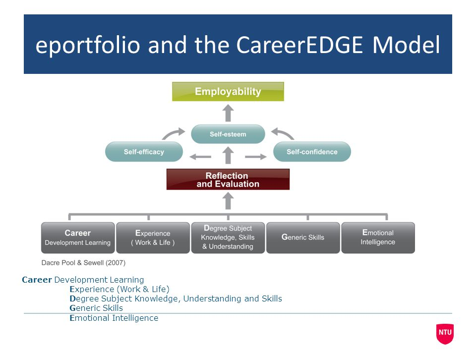 eportfolio pilot CareerEDGE Model The model is not a checklist but broad areas for development Important to record examples of engagement in employability activities in order to show progress and achievement over time.