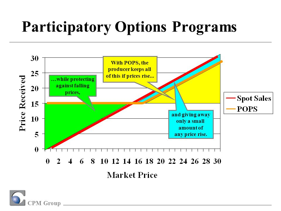 CPM Group Participatory Options Programs and giving away only a small amount of any price rise.