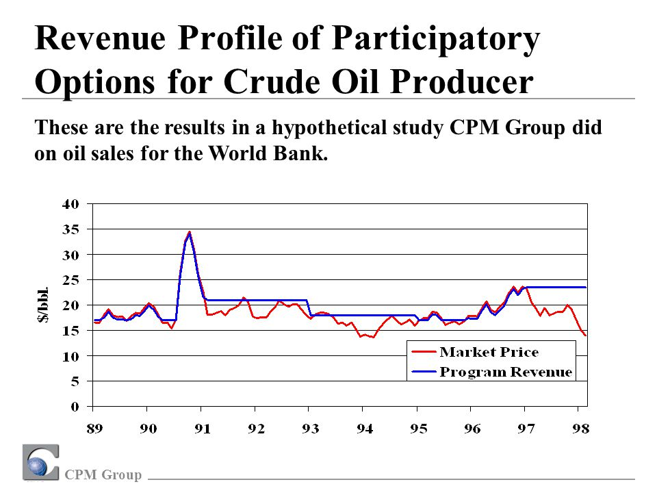 CPM Group Revenue Profile of Participatory Options for Crude Oil Producer These are the results in a hypothetical study CPM Group did on oil sales for the World Bank.