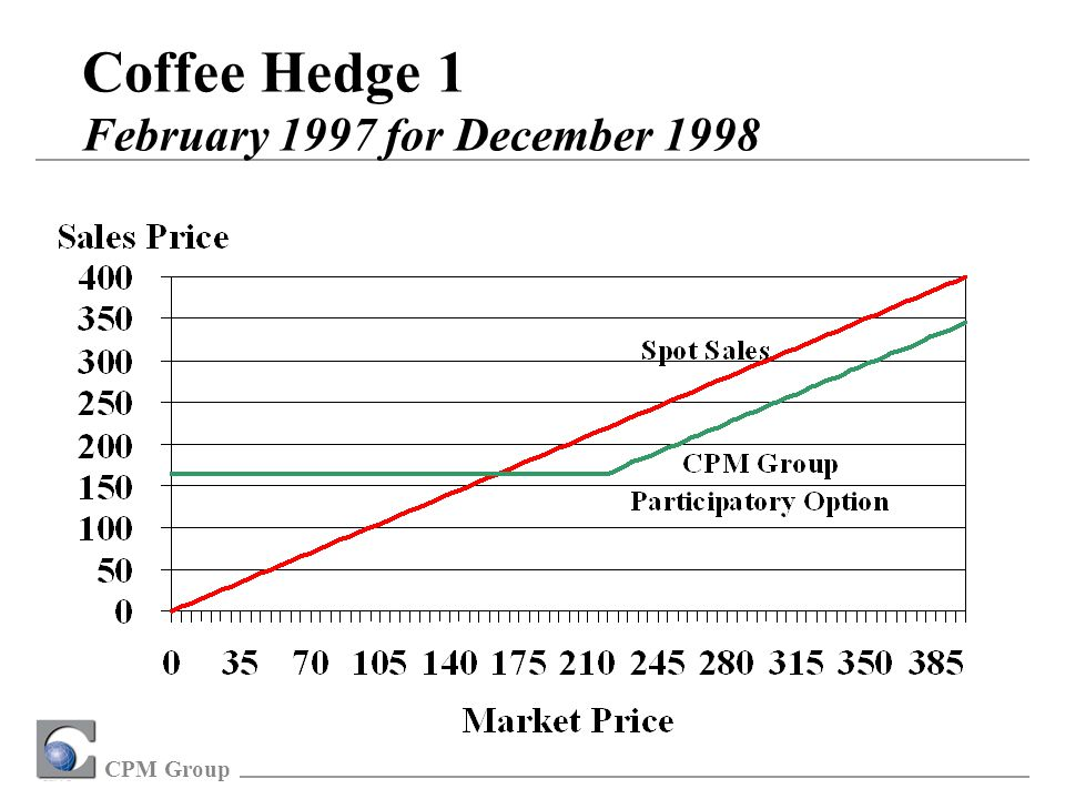 CPM Group Coffee Hedge 1 February 1997 for December 1998