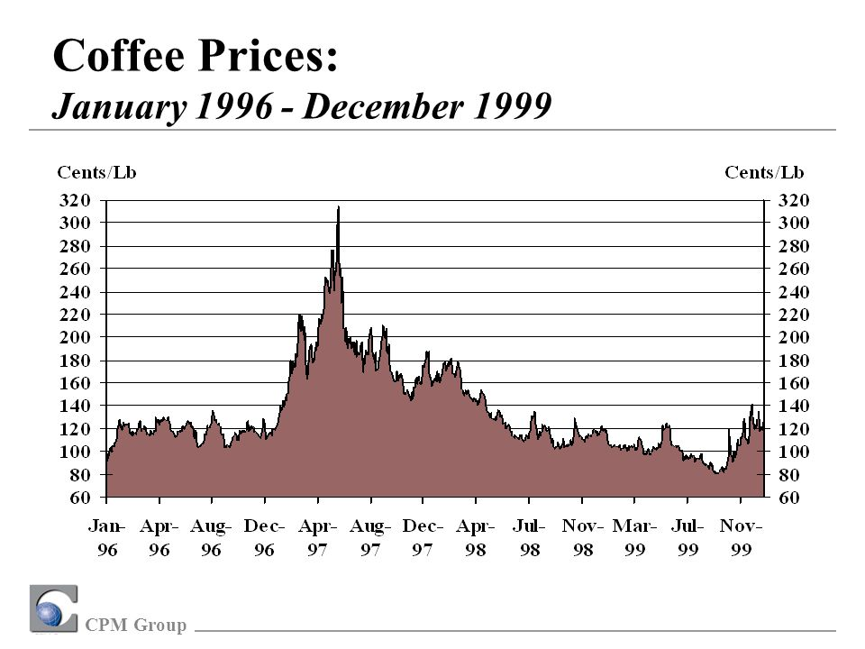 CPM Group Coffee Prices: January 1996 - December 1999
