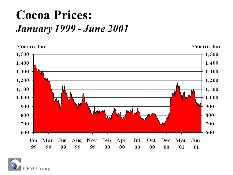 CPM Group Cocoa Prices: January 1999 - June 2001