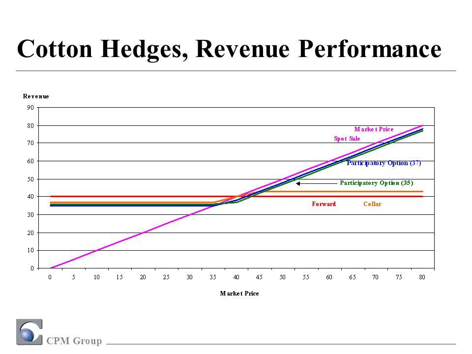 CPM Group Cotton Hedges, Revenue Performance