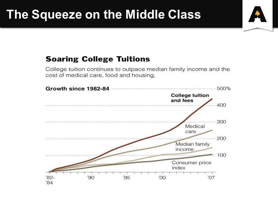 The Squeeze on the Middle Class