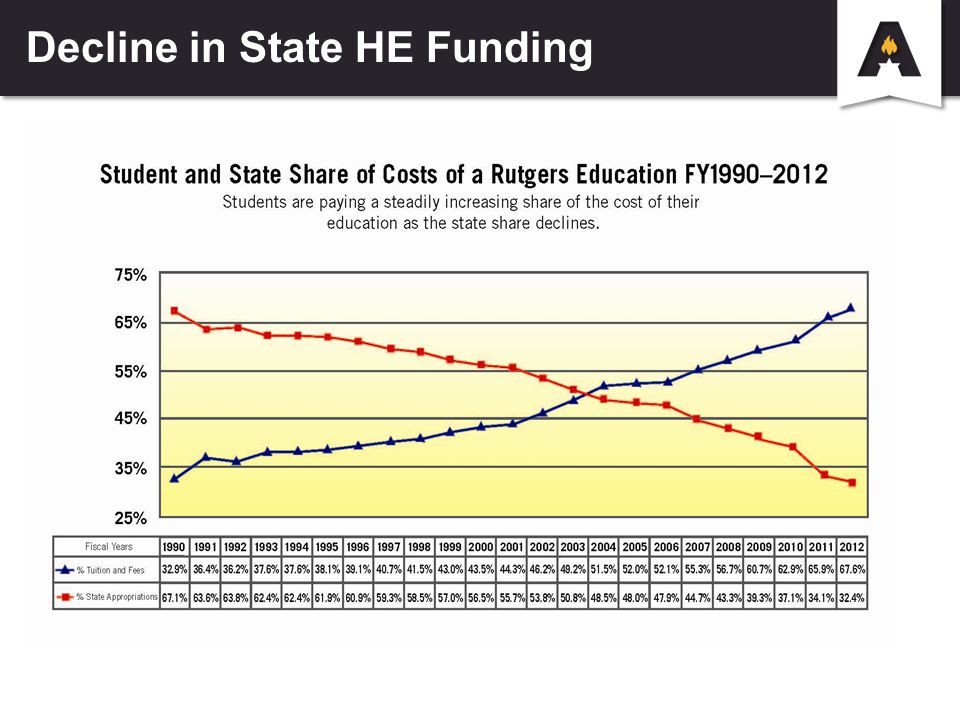 Decline in State HE Funding