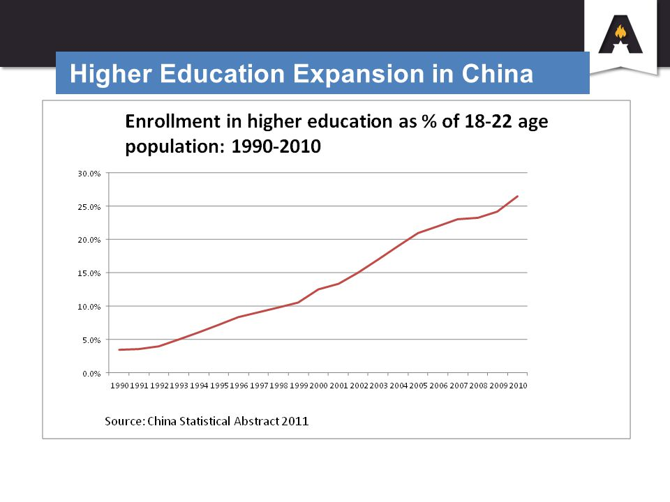 Higher Education Expansion in China
