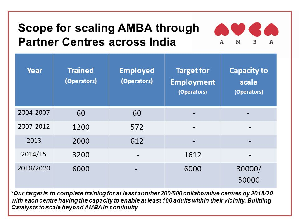 Scope for scaling AMBA through Partner Centres across India *Our target is to complete training for at least another 300/500 collaborative centres by 2018/20 with each centre having the capacity to enable at least 100 adults within their vicinity.