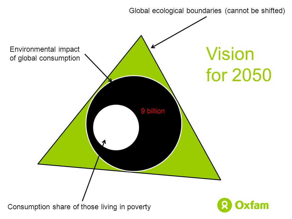 Global ecological boundaries (cannot be shifted) Consumption share of those living in poverty Environmental impact of global consumption Vision for 2050 9 billion
