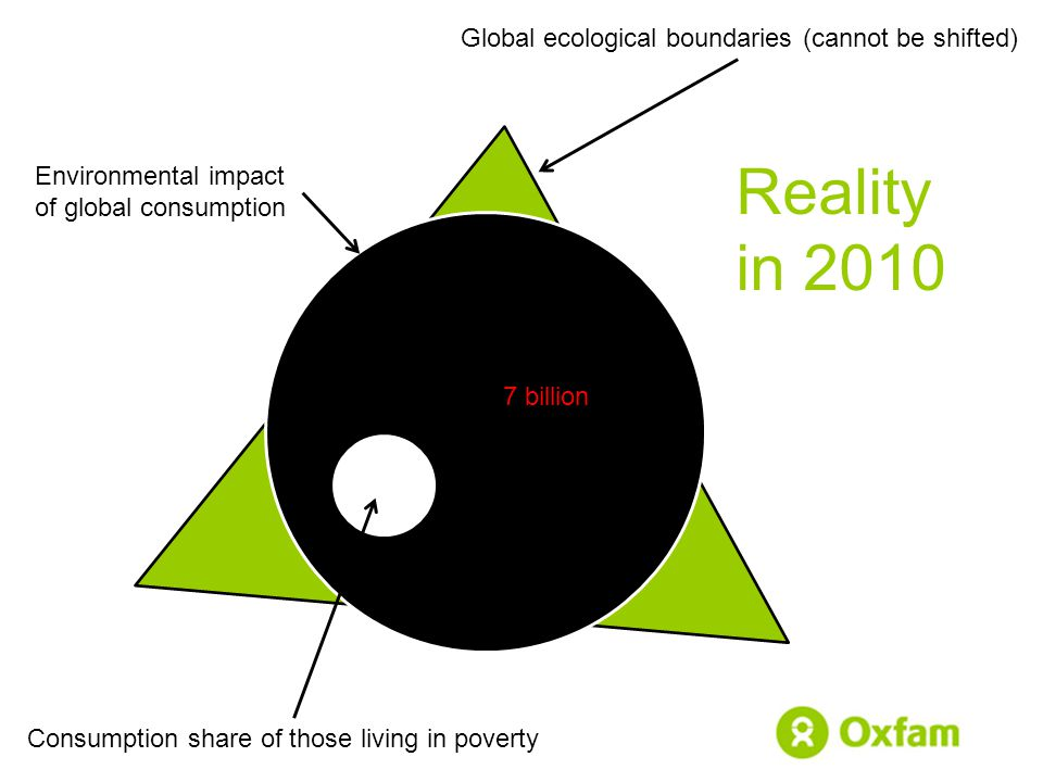 Global ecological boundaries (cannot be shifted) Consumption share of those living in poverty Environmental impact of global consumption Reality in 2010 7 billion