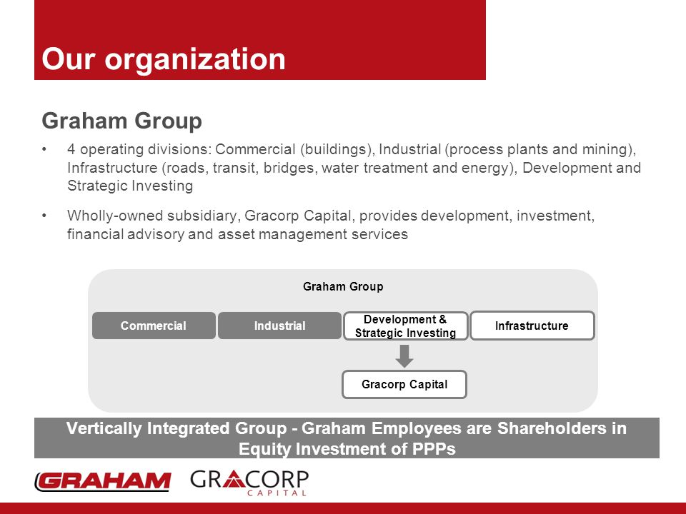 Our organization Graham Group 4 operating divisions: Commercial (buildings), Industrial (process plants and mining), Infrastructure (roads, transit, bridges, water treatment and energy), Development and Strategic Investing Wholly-owned subsidiary, Gracorp Capital, provides development, investment, financial advisory and asset management services Graham Group Development & Strategic Investing Infrastructure IndustrialCommercial Gracorp Capital Vertically Integrated Group - Graham Employees are Shareholders in Equity Investment of PPPs