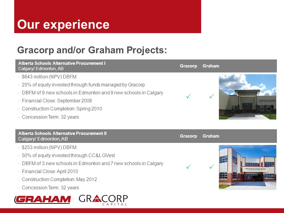 Our experience Gracorp and/or Graham Projects: Alberta Schools Alternative Procurement I Calgary/ Edmonton, AB GracorpGraham  $643 million (NPV) DBFM  25% of equity invested through funds managed by Gracorp  DBFM of 9 new schools in Edmonton and 9 new schools in Calgary  Financial Close: September 2008  Construction Completion: Spring 2010  Concession Term: 32 years  Alberta Schools Alternative Procurement II Calgary/ Edmonton, AB GracorpGraham  $253 million (NPV) DBFM  50% of equity invested through CC&L GVest  DBFM of 3 new schools in Edmonton and 7 new schools in Calgary  Financial Close: April 2010  Construction Completion: May 2012  Concession Term: 32 years 