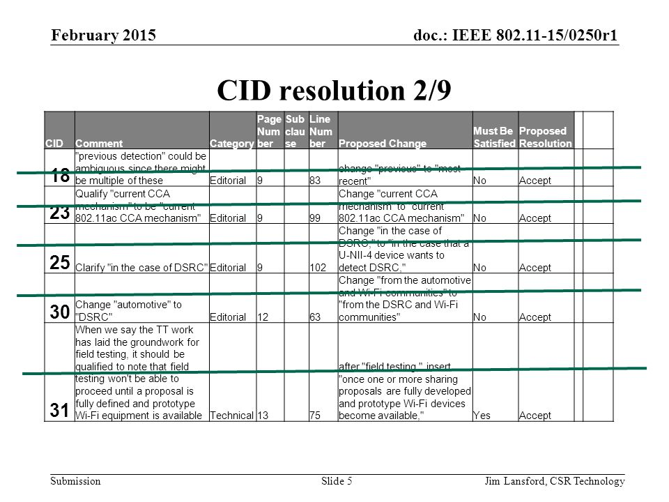 doc.: IEEE 802.11-15/0250r1 Submission CID resolution 2/9 CIDCommentCategory Page Num ber Sub clau se Line Num berProposed Change Must Be Satisfied Proposed Resolution 18 previous detection could be ambiguous since there might be multiple of theseEditorial983 change previous to most recent NoAccept 23 Qualify current CCA mechanism to be current 802.11ac CCA mechanism Editorial999 Change current CCA mechanism to current 802.11ac CCA mechanism NoAccept 25 Clarify in the case of DSRC Editorial9102 Change in the case of DSRC, to in the case that a U-NII-4 device wants to detect DSRC, NoAccept 30 Change automotive to DSRC Editorial1263 Change from the automotive and Wi-Fi communities to from the DSRC and Wi-Fi communities NoAccept 31 When we say the TT work has laid the groundwork for field testing, it should be qualified to note that field testing won t be able to proceed until a proposal is fully defined and prototype Wi-Fi equipment is availableTechnical1375 after field testing, insert once one or more sharing proposals are fully developed and prototype Wi-Fi devices become available, YesAccept February 2015 Jim Lansford, CSR TechnologySlide 5