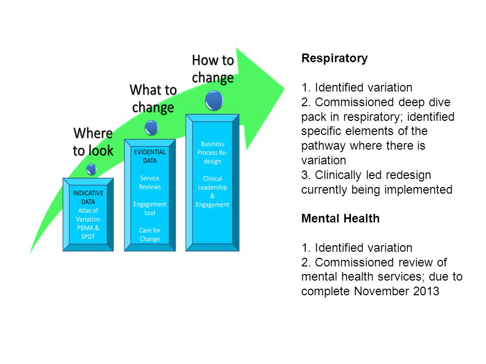 Respiratory 1. Identified variation 2.