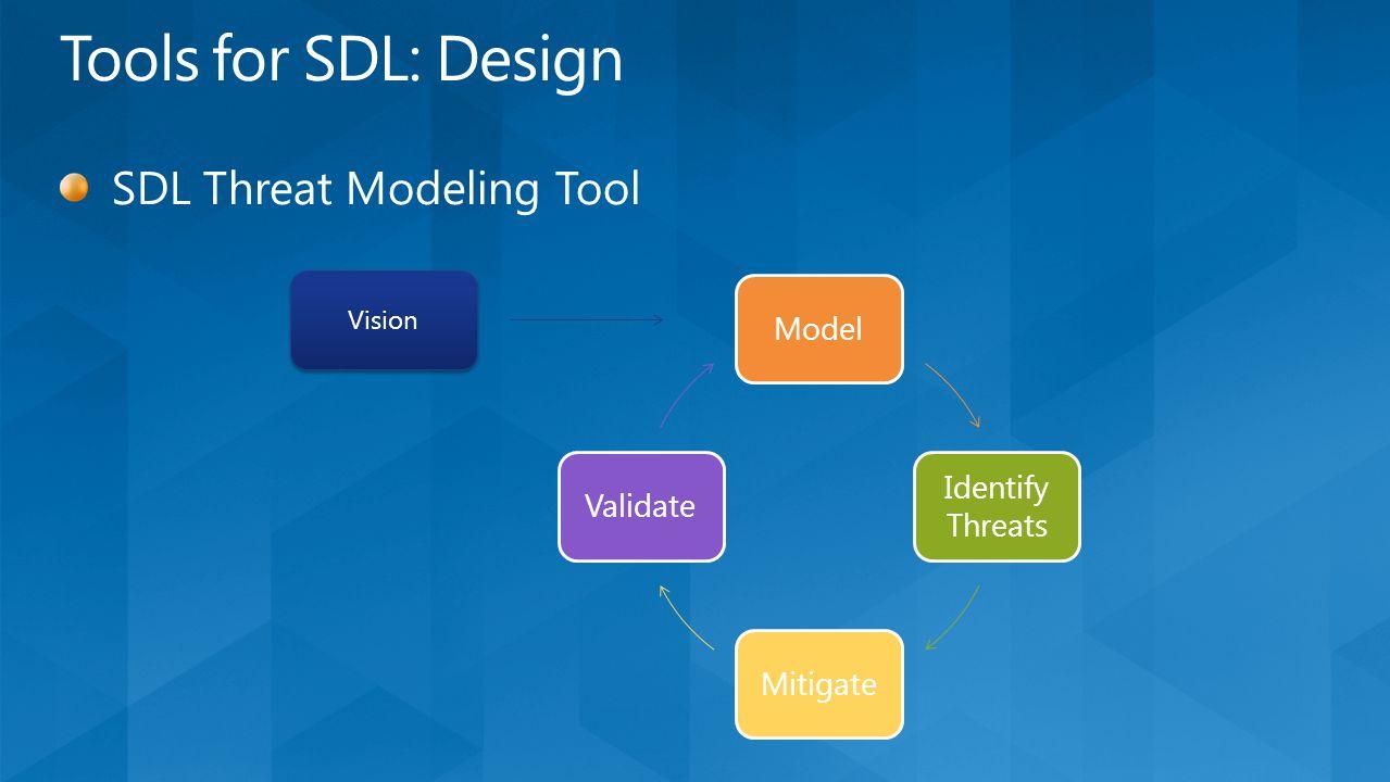 Model Identify Threats MitigateValidate Vision