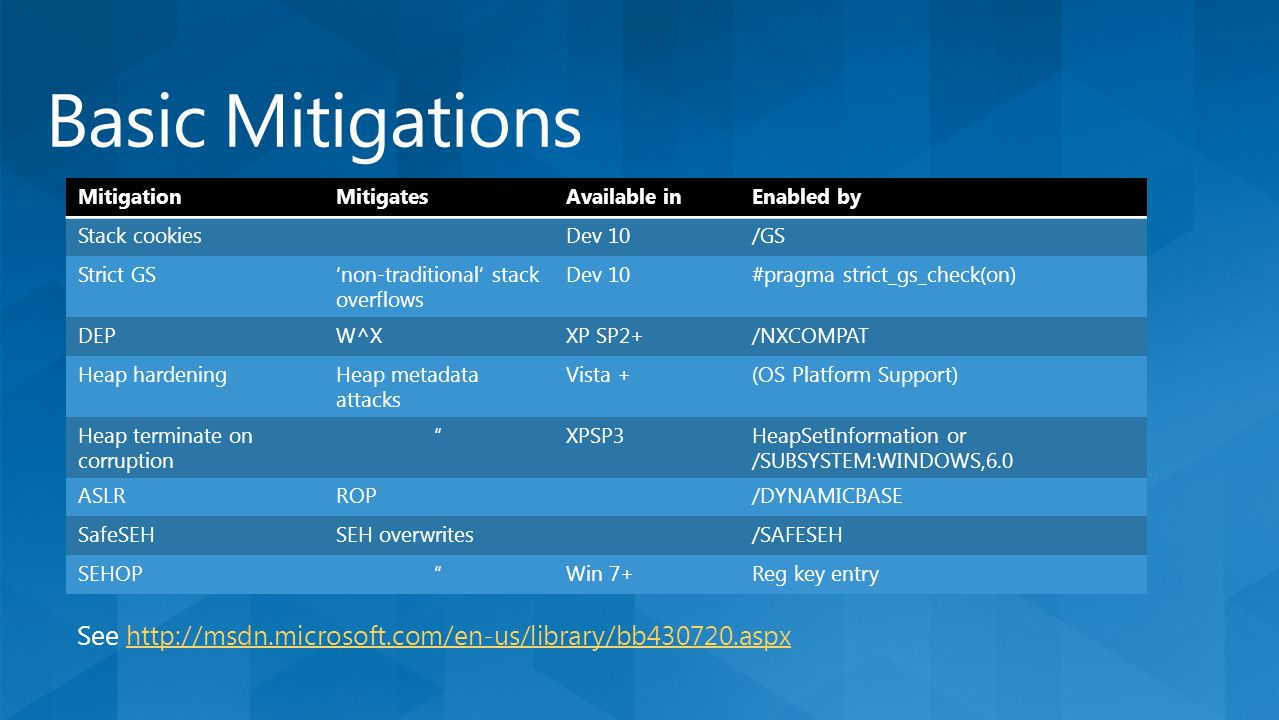 MitigationMitigatesAvailable inEnabled by Stack cookiesDev 10/GS Strict GS'non-traditional' stack overflows Dev 10#pragma strict_gs_check(on) DEPW^XXP SP2+/NXCOMPAT Heap hardeningHeap metadata attacks Vista +(OS Platform Support) Heap terminate on corruption XPSP3HeapSetInformation or /SUBSYSTEM:WINDOWS,6.0 ASLRROP/DYNAMICBASE SafeSEHSEH overwrites/SAFESEH SEHOP Win 7+Reg key entry See http://msdn.microsoft.com/en-us/library/bb430720.aspxhttp://msdn.microsoft.com/en-us/library/bb430720.aspx