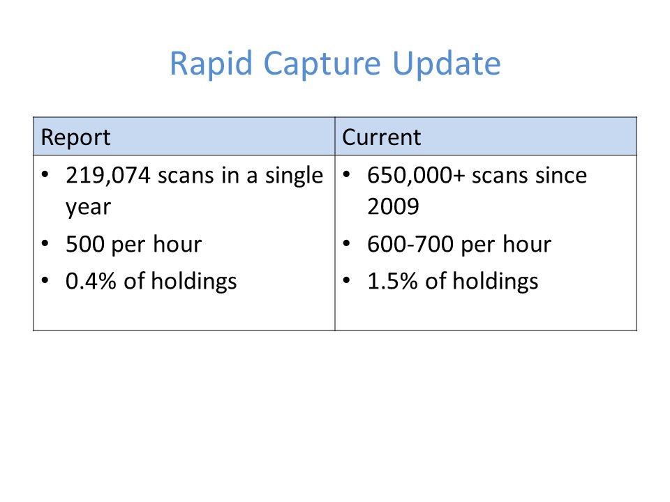 Rapid Capture Update ReportCurrent 219,074 scans in a single year 500 per hour 0.4% of holdings 650,000+ scans since 2009 600-700 per hour 1.5% of holdings