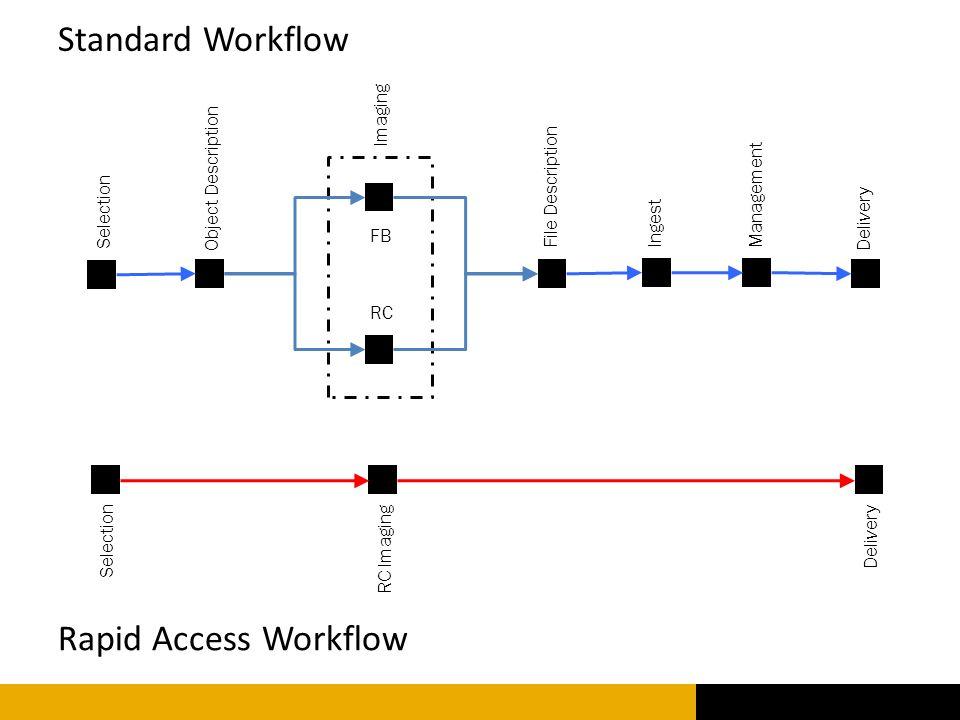 Selection Ingest Object Description Imaging Delivery File DescriptionManagement RC FB Selection RC Imaging Delivery Standard Workflow Rapid Access Wor
