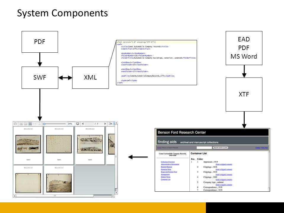 PDF SWFXML XTF System Components EAD PDF MS Word