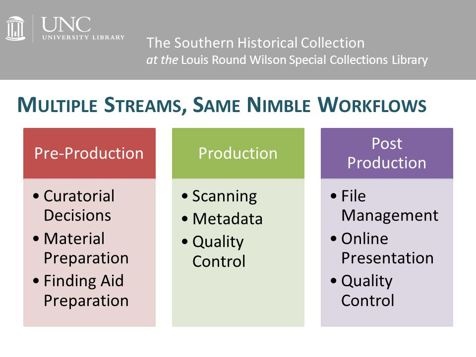 The Southern Historical Collection at the Louis Round Wilson Special Collections Library Pre- Production Curatorial Decisions Material Preparation Finding Aid Preparation Production Scanning Metadata Quality Control Post Production File Managemen t Online Presentation Quality Control M ULTIPLE S TREAMS, S AME N IMBLE W ORKFLOWS