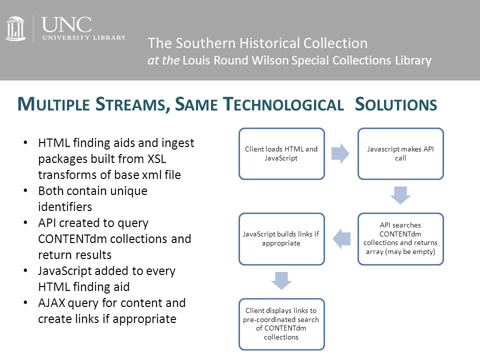 The Southern Historical Collection at the Louis Round Wilson Special Collections Library Client loads HTML and JavaScript Javascript makes API call API searches CONTENTdm collections and returns array (may be empty) JavaScript builds links if appropriate Client displays links to pre-coordinated search of CONTENTdm collections M ULTIPLE S TREAMS, S AME T ECHNOLOGICAL S OLUTIONS HTML finding aids and ingest packages built from XSL transforms of base xml file Both contain unique identifiers API created to query CONTENTdm collections and return results JavaScript added to every HTML finding aid AJAX query for content and create links if appropriate