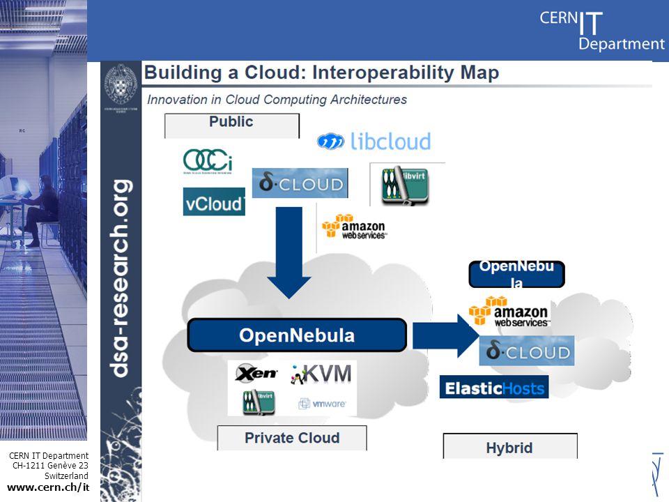 CERN IT Department CH-1211 Genève 23 Switzerland www.cern.ch/i t 13