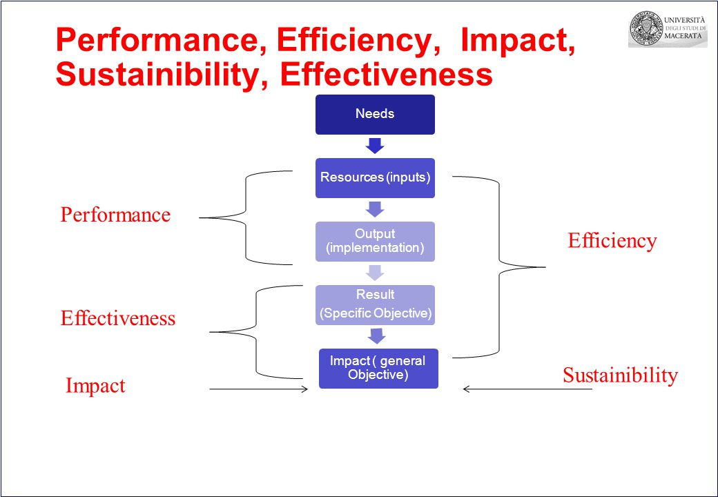 Performance, Efficiency, Impact, Sustainibility, Effectiveness NeedsResources (inputs) Output (implementation) Result (Specific Objective) Impact ( general Objective) Impactce Efficiencyce Sustainibility ce Effectiveness ce Performance ce