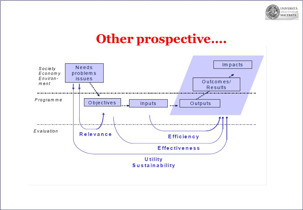 Other prospective….