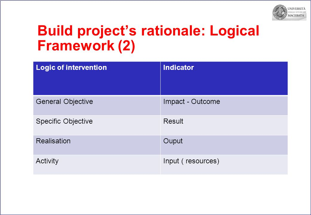 Build project's rationale: Logical Framework (2) Logic of interventionIndicator General ObjectiveImpact - Outcome Specific ObjectiveResult RealisationOuput ActivityInput ( resources)