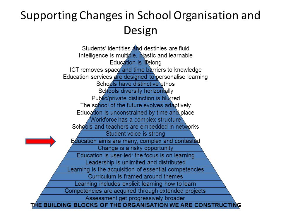 Supporting Changes in School Organisation and Design Students' identities and destinies are fluid Intelligence is multiple, plastic and learnable Education is lifelong ICT removes space and time barriers to knowledge Education services are designed to personalise learning Schools have distinctive ethos Schools diversify horizontally Public/private distinction is blurred The school of the future evolves adaptively Education is unconstrained by time and place Workforce has a complex structure Schools and teachers are embedded in networks Student voice is strong Education aims are many, complex and contested Change is a risky opportunity Education is user-led: the focus is on learning Leadership is unlimited and distributed Learning is the acquisition of essential competencies Curriculum is framed around themes Learning includes explicit learning how to learn Competencies are acquired through extended projects Assessment get progressively broader THE BUILDING BLOCKS OF THE ORGANISATION WE ARE CONSTRUCTING