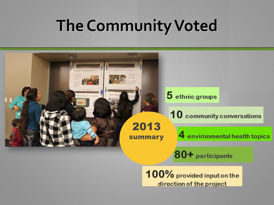 The Community Voted 5 ethnic groups 10 community conversations 80+ participants 4 environmental health topics 100% provided input on the direction of
