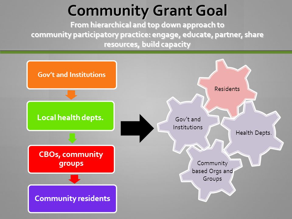 Community Grant Goal From hierarchical and top down approach to community participatory practice: engage, educate, partner, share resources, build cap