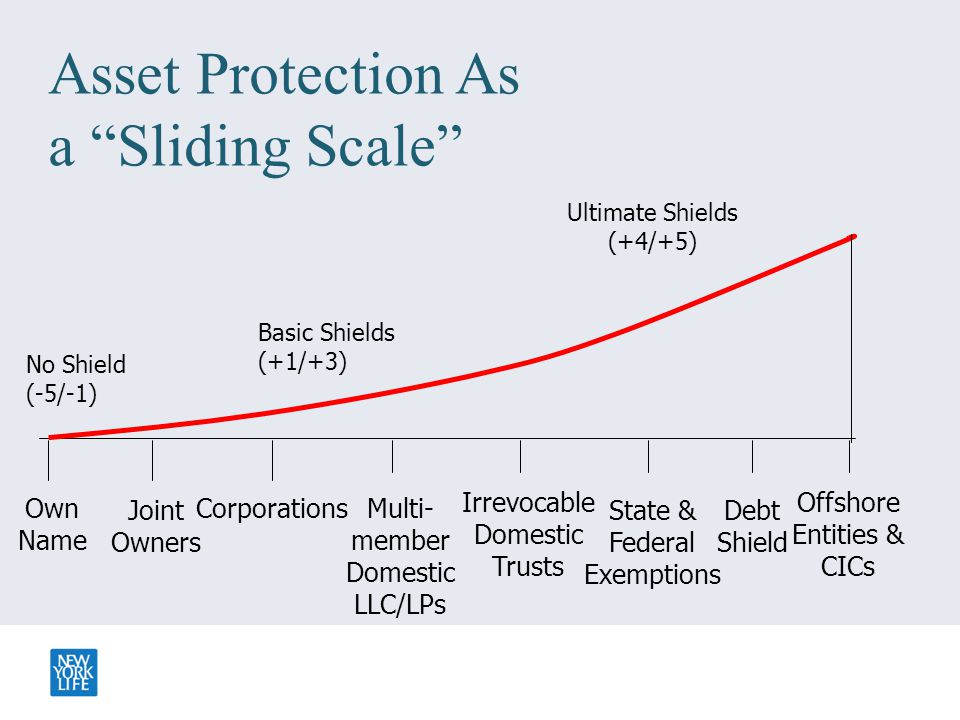 "Asset Protection As a ""Sliding Scale"" Ultimate Shields (+4/+5) Basic Shields (+1/+3) CorporationsMulti- member Domestic LLC/LPs Irrevocable Domestic T"