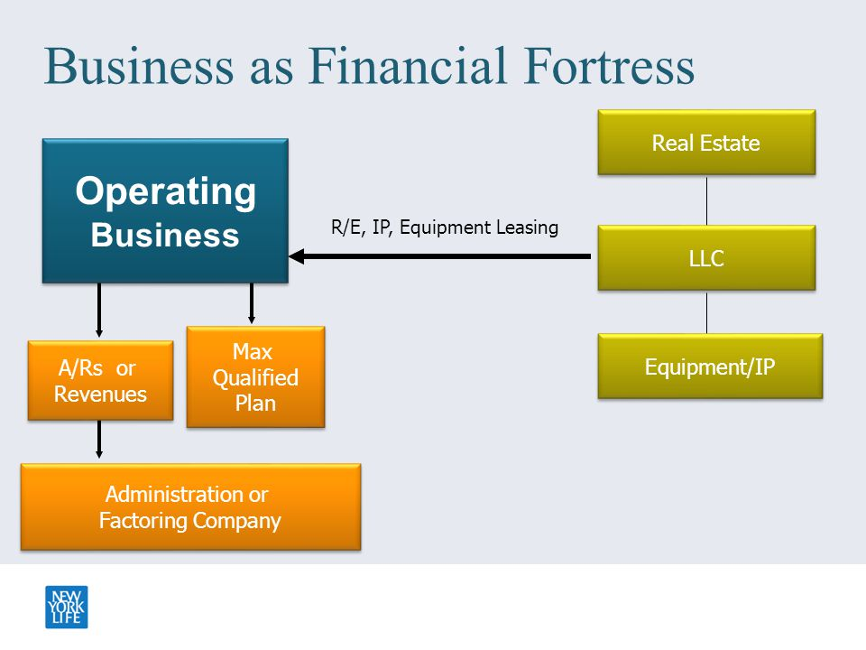 Business as Financial Fortress R/E, IP, Equipment Leasing Administration or Factoring Company Administration or Factoring Company A/Rs or Revenues A/R