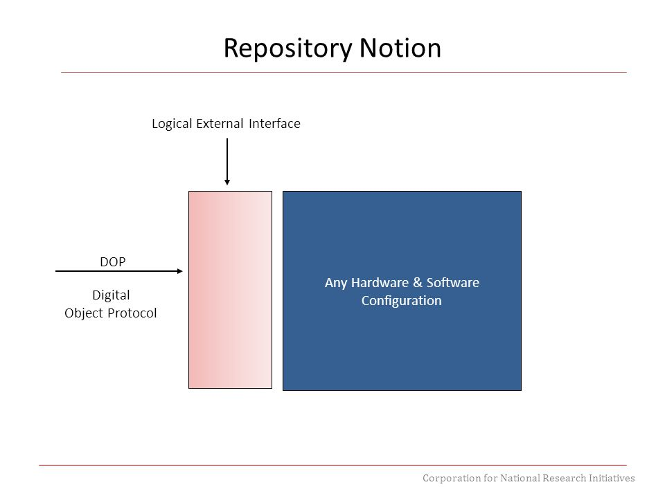 Corporation for National Research Initiatives Repository Notion Any Hardware & Software Configuration Logical External Interface DOP Digital Object Protocol