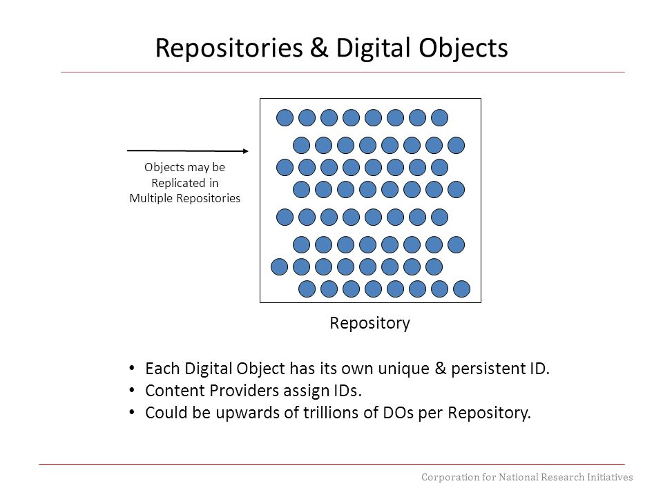 Corporation for National Research Initiatives Repository Each Digital Object has its own unique & persistent ID. Content Providers assign IDs. Could b