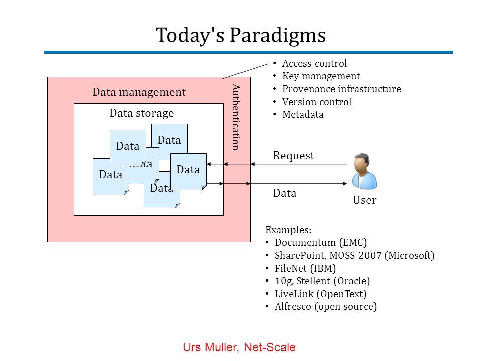 Today s Paradigms Data management Data Access control Key management Provenance infrastructure Version control Metadata Data storage User Request Data Examples: Documentum (EMC) SharePoint, MOSS 2007 (Microsoft) FileNet (IBM) 10g, Stellent (Oracle) LiveLink (OpenText) Alfresco (open source) Authentication Urs Muller, Net-Scale