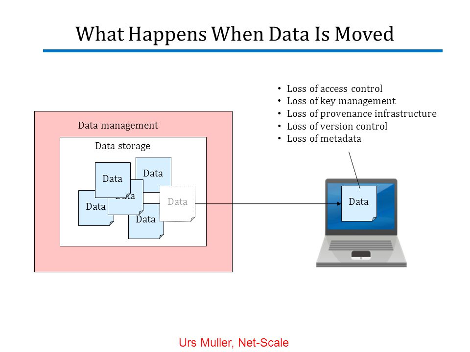 What Happens When Data Is Moved Data management Data Data storage Data Loss of access control Loss of key management Loss of provenance infrastructure